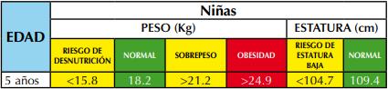 ninas_5a9anios_imc