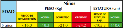 ninos_5a9anios_imc
